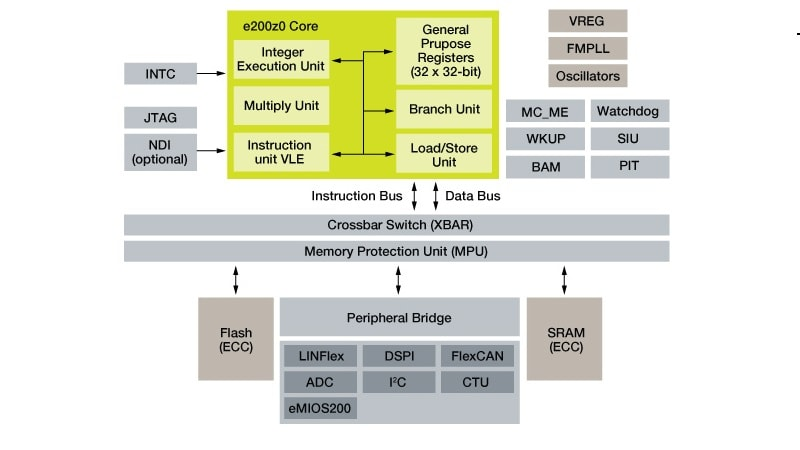 MPC560XB Microcontroller Block Diagram