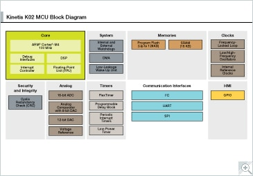 Kinetis K02_100 MCUs Block Diagram