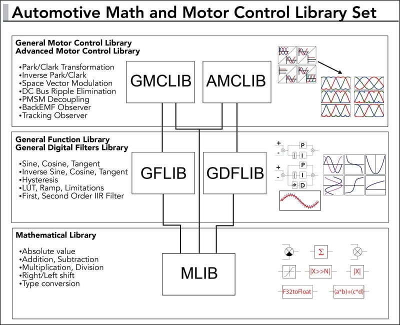 Automotive Math and Motor Control Library Set