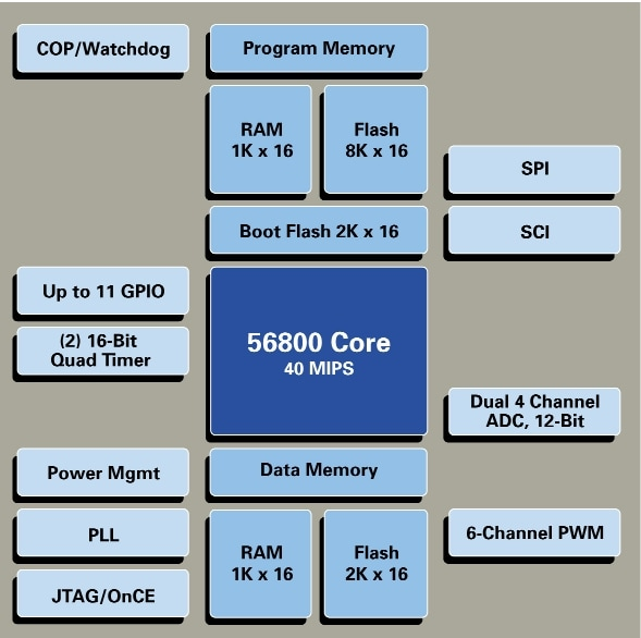 DSP56F801 Block Diagram