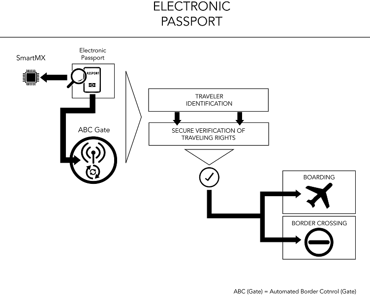 Electronic Passport (ePP) - Block Diagram