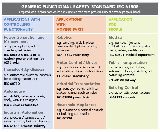Generic Functional Safety Standard IEC 61508