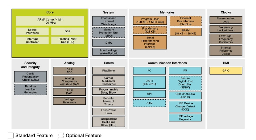Kinetis K22 MCU Family Block Diagram