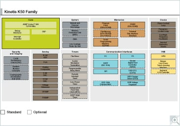 Kinetis K5x MCU Family Block Diagram