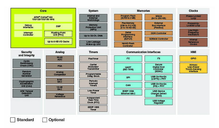 Kinetis K6x MCU Family Block Diagram