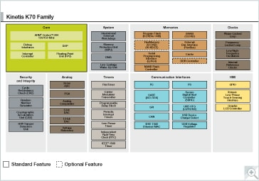 Kinetis K70 MCU Family Block Diagram