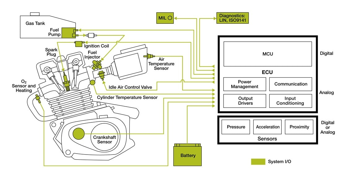 KIT33812ECUEVME Small Engine System Control - Block Diagram