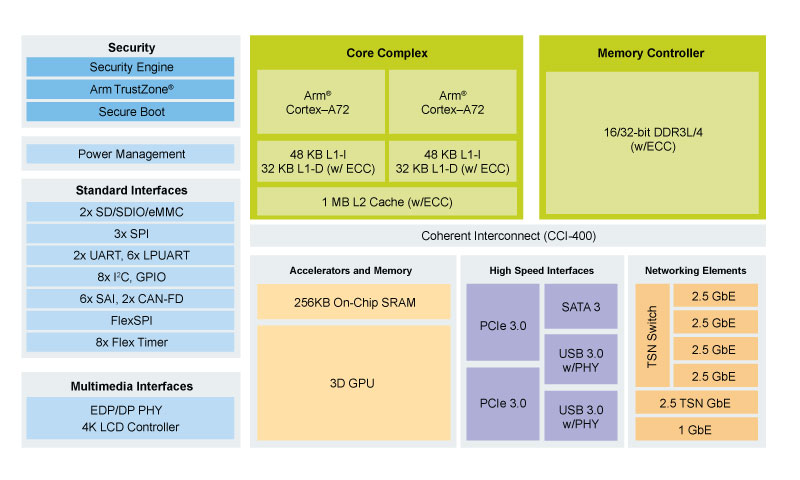 QorIQ® Layerscape LS1028A Block Diagram