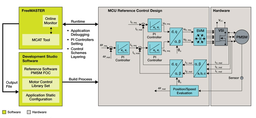 Motor Control Application Tuning (MCAT) Tool