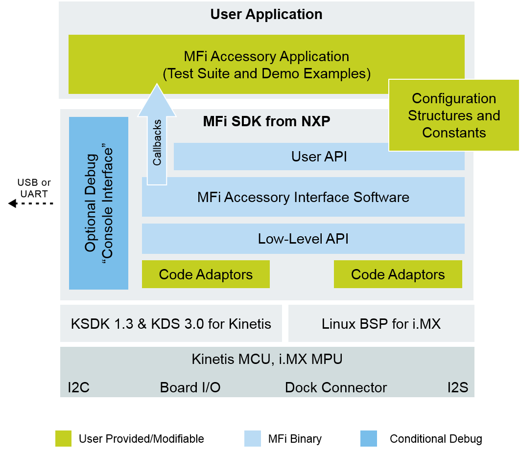 MFi Software Development Kit from NXP-Block Diagram