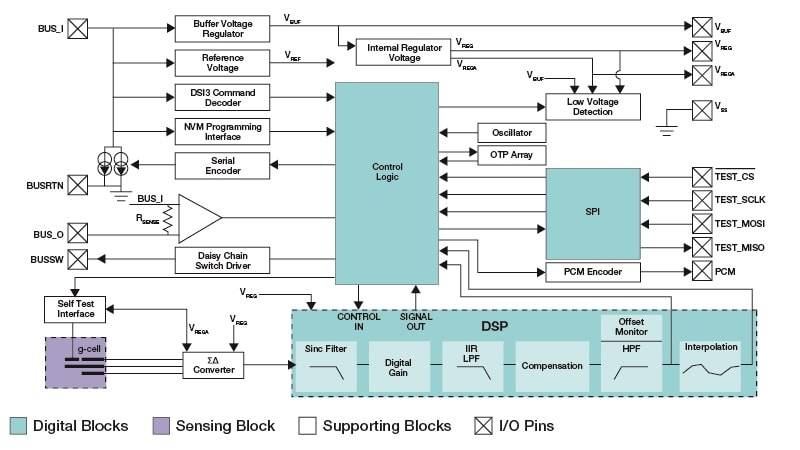 MMA27XXKW Block Diagram