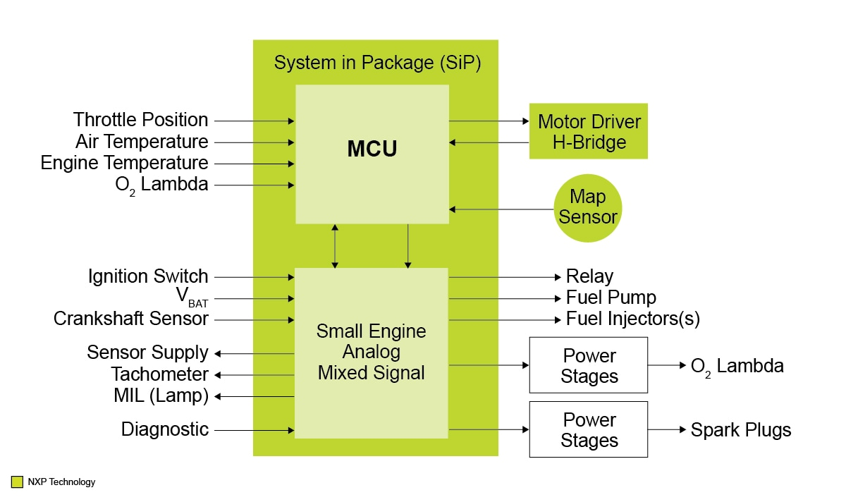 Motorcycle ECU and Small Engine Control Block Diagram