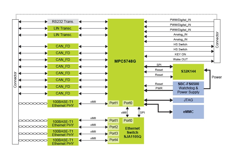 MPC5748G-GW-RDB Block Diagram