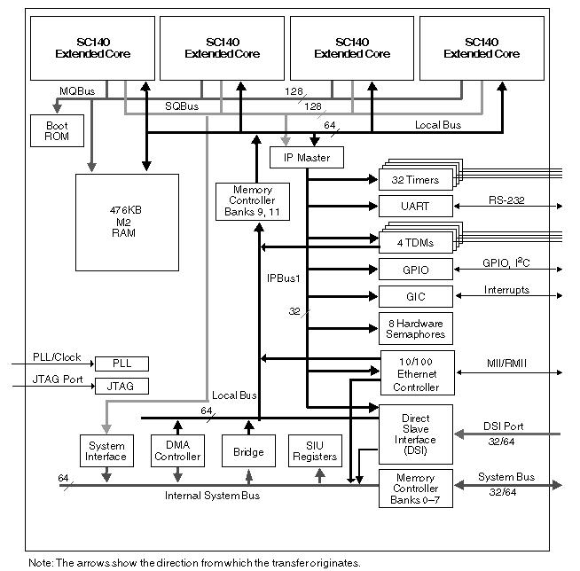 Quad Core 16-bit DSP with Ethernet MSC8122 Block Diagram