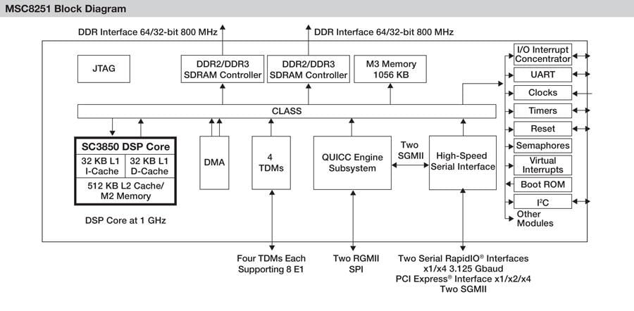 MSC8251 High-Performance Single-Core DSP Block Diagram