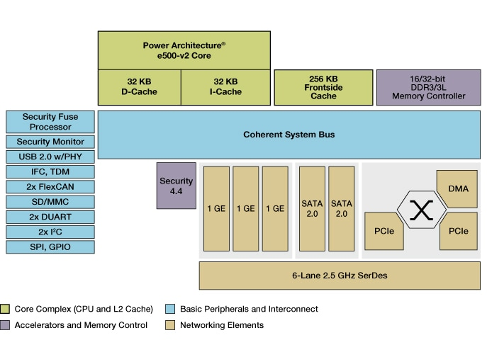 NXP QorIQ P1010 Communication Processor Block Diagram