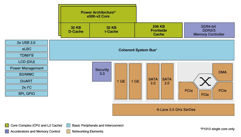 NXP QorIQ P1023/13 Communication Processor Block Diagram
