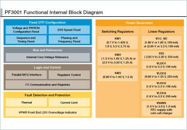 PF3001 Functional Internal Block Diagram