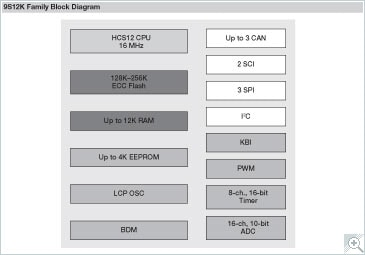 S12K Microcontroller Block Diagram