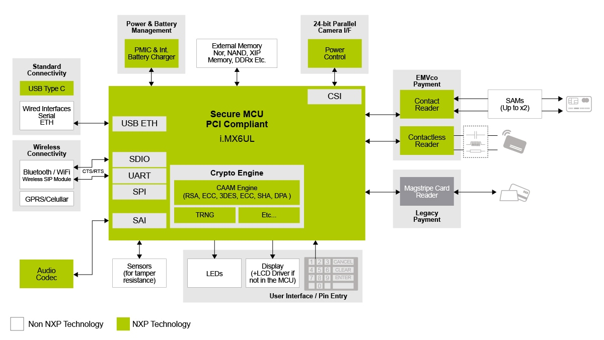 Linux Card Reader R1 Software Architecture Diagram