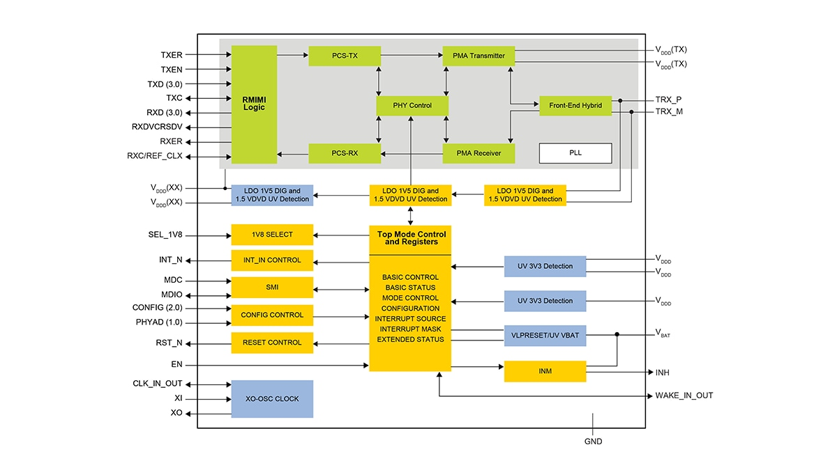TJA1101 - IEEE 100BASE-T1 PHY Transceiver Block Diagram