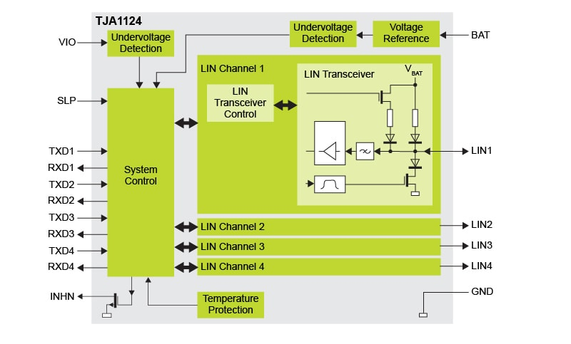 TJA1124 Block Diagram