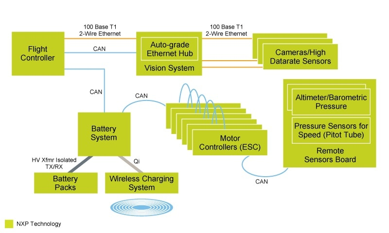 UAV Data Busses and Battery Management - Block Diagram
