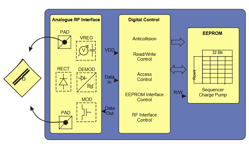 UCODE EPC G2 Block Diagram