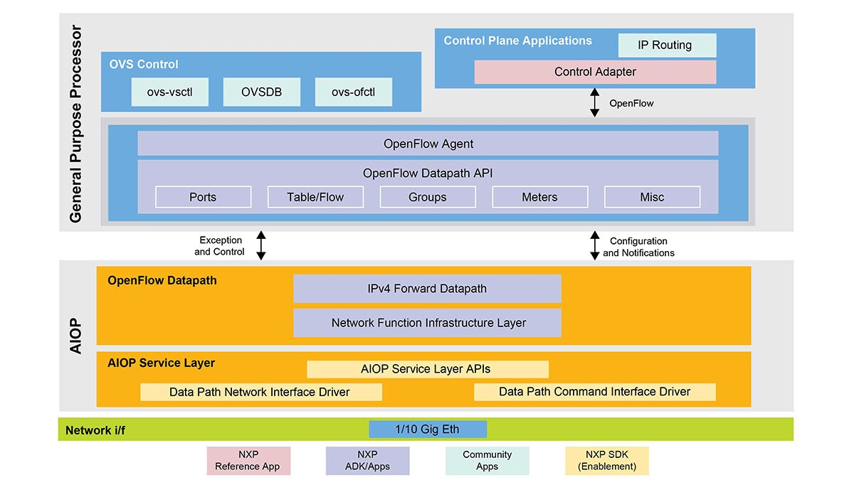 VortiQa OpenFlow Standard Package Application Development Kit