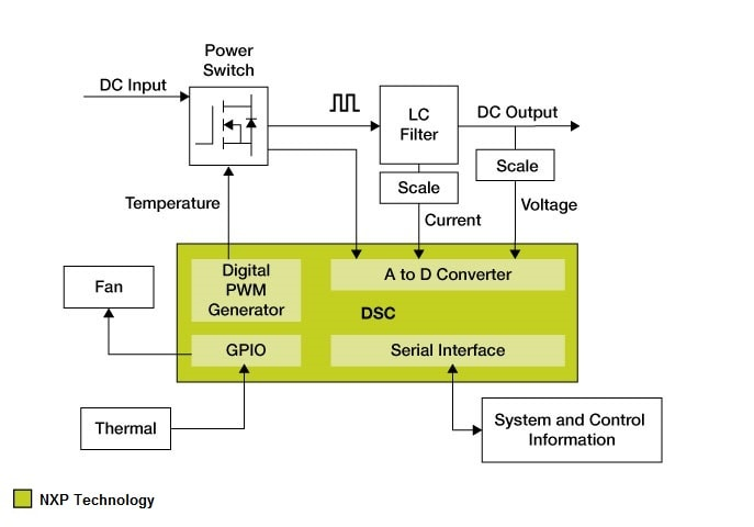 NXP<sup>&#174;</sup> Switched Mode Power Supply application block diagram