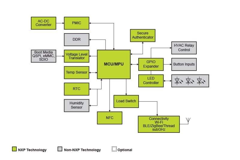 NXP<sup>&reg;</sup> Thermostat Application Block Diagram