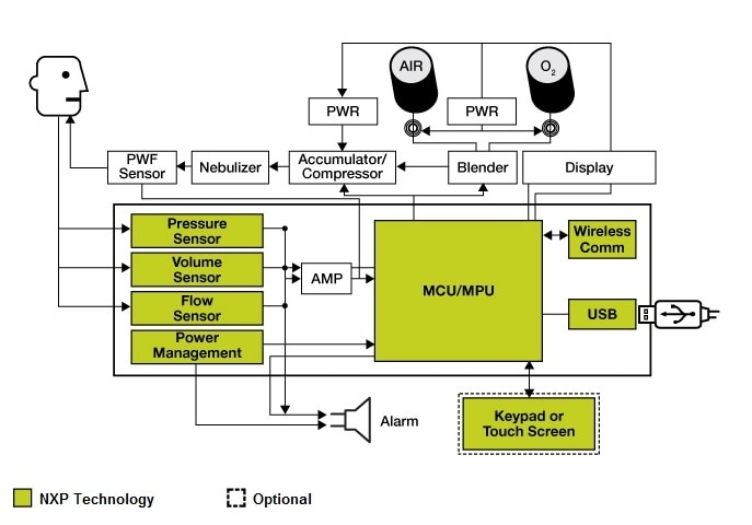NXP<sup>&#174;</sup> Ventilation/Respiration Block Diagram