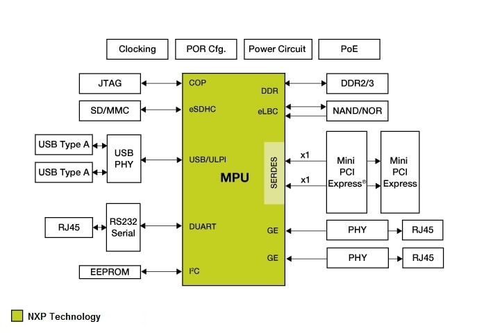 NXP<sup>&#174;</sup> Wireless LAN Access Point block diagram