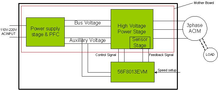 Design of an ACIM Vector Control Drive Reference Design Block Diagram