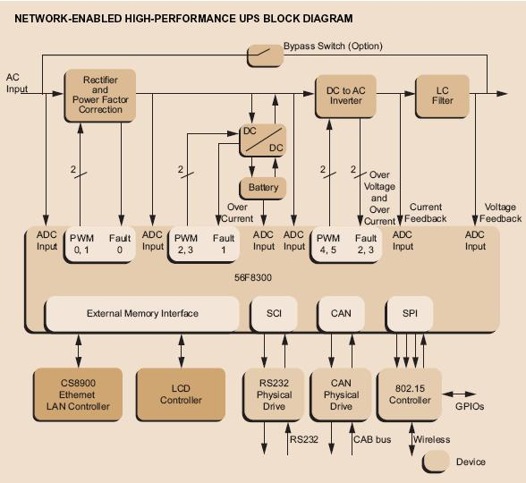 Network-Enabled High-Performance UPS Block Diagram