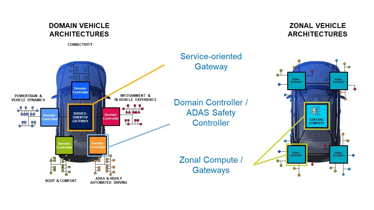 Versatile Uses of S32G Vehicle Network Processor