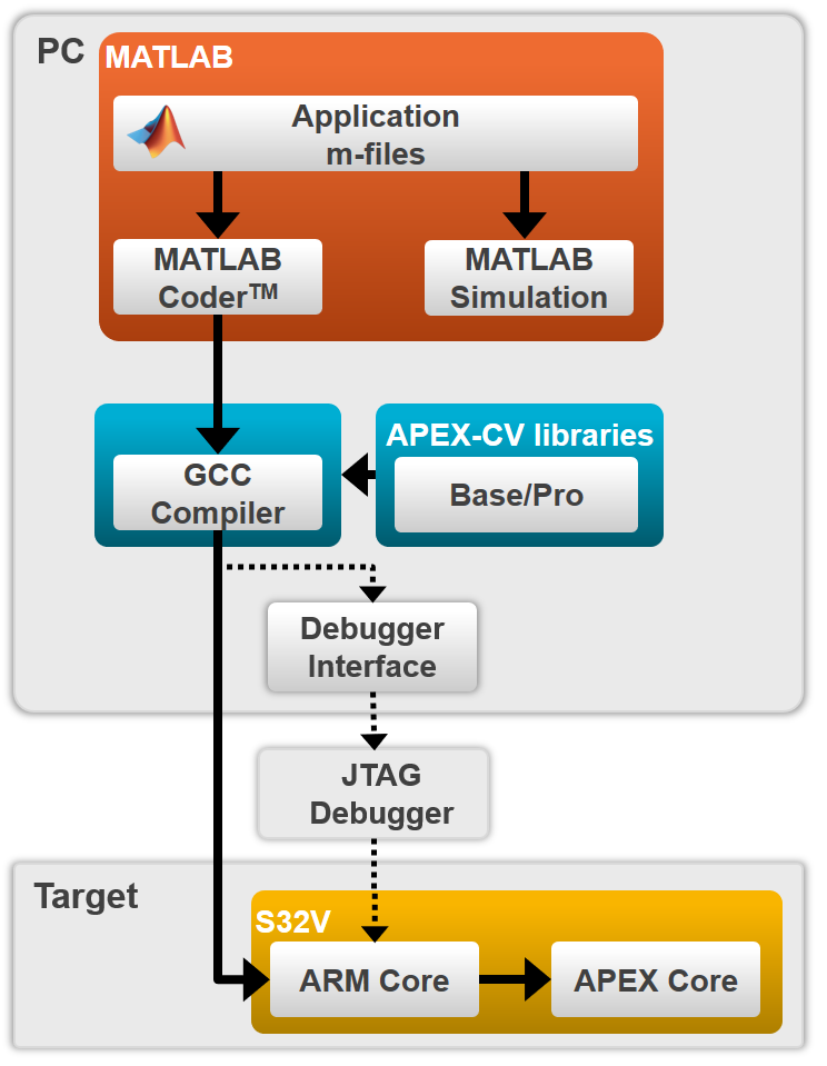 NXP Vision Toolbox for MATLAB