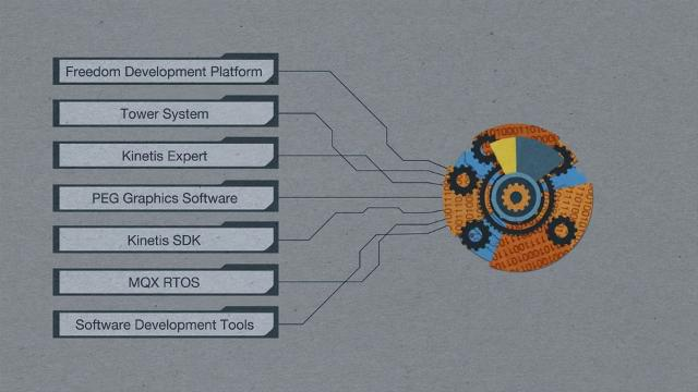 Kinetis<sup>&#174;</sup> Software Development Kit SDK Overview thumbnail
